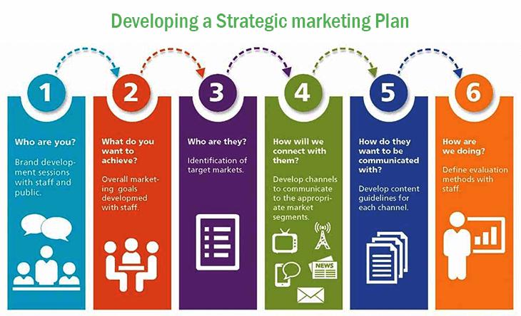 Developing a strategic marketing plan