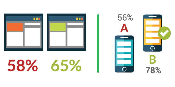 Perform A/B testing, analyse results and make better decision.