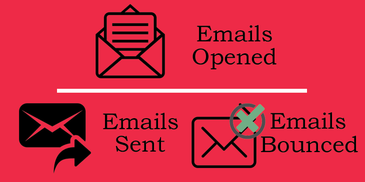Open rate: measured by numbers of emails opened by your recipients