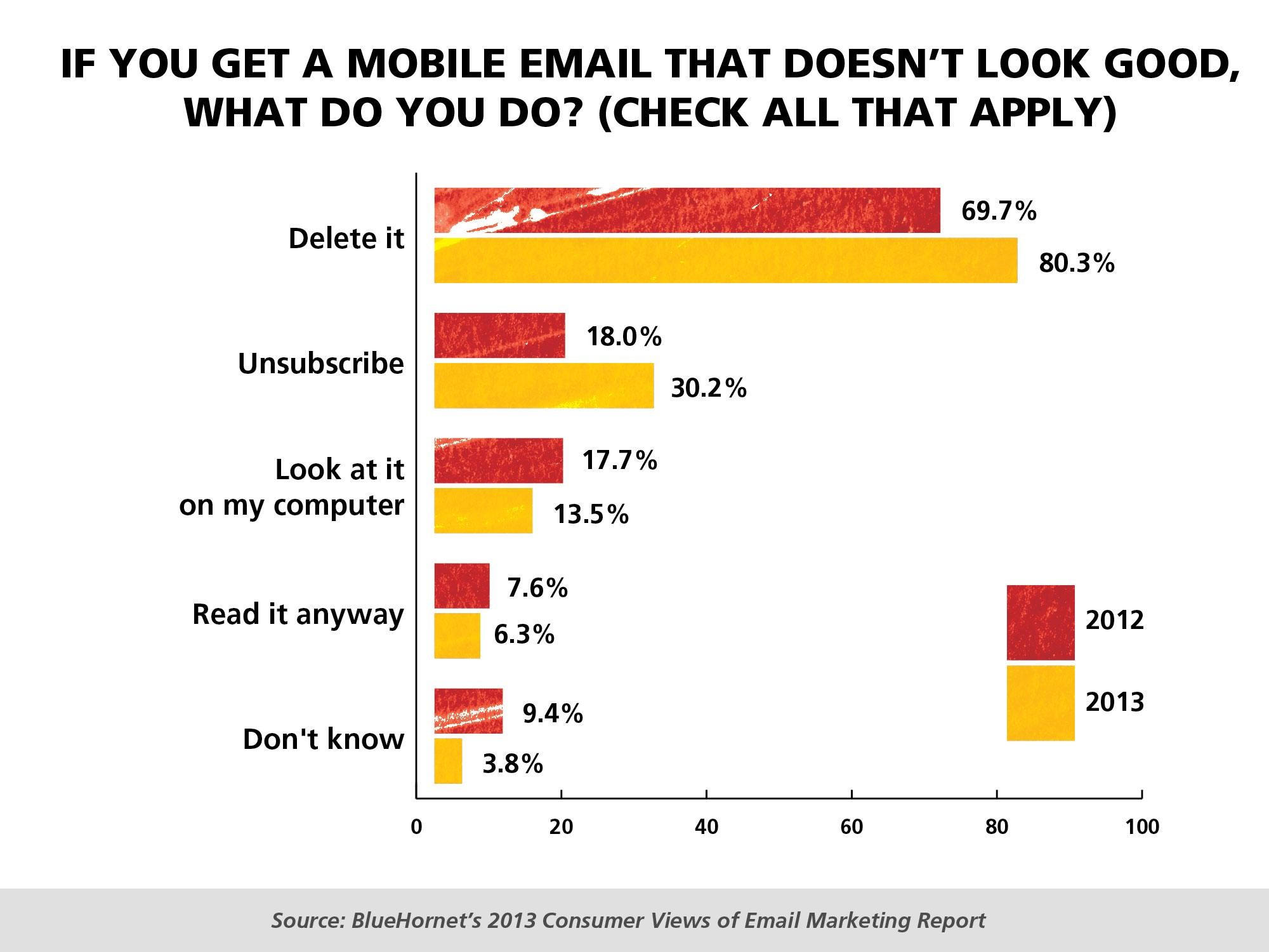 If you get a mobile email that does'nt look good, what do you do