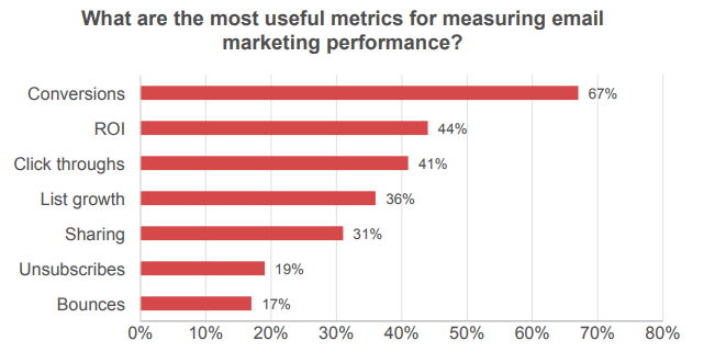 What are the most useful metrics for measuring email marketing performance