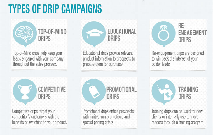 Automated Drip Campaigns